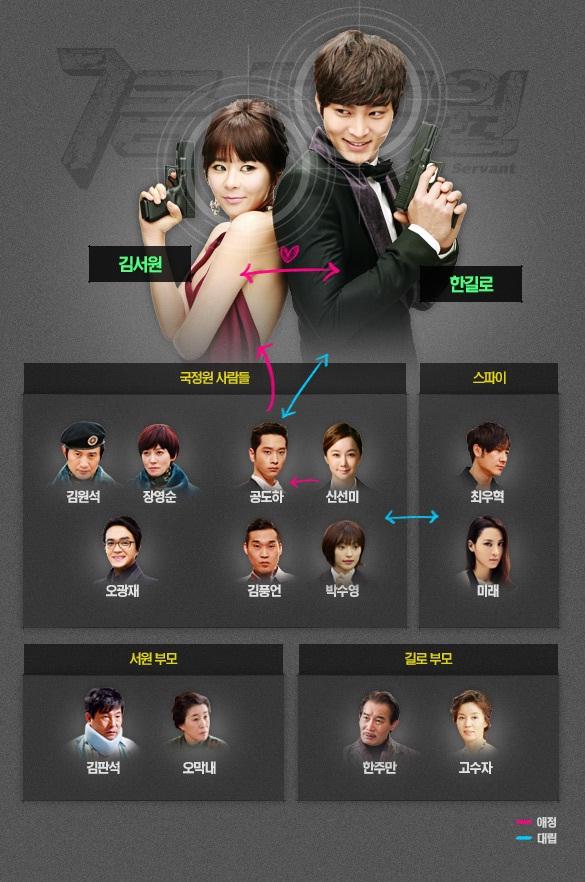 7G_chart